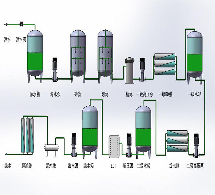 纯化水又称纯净水,指以符合生活饮用水卫生规范的水为原水,通过电渗析器法、离子交换器法、反渗透法、蒸馏法及其他适当的加工方法,制得的密封于容器内,且不含任何添加物,无色透明,可直接饮用的水。   普通的水含有多种离子,如钠离子.氯离子等,一些在化学或物理领域需要极其纯净的不能含任何离子的水,普通水无法满足一些化学反应的需要,于是通过一些设备将水中的离子去掉,这就是纯化水。   实验室用的蒸馏水是纯化水的一种,蒸馏可以除去绝大多数的金属离子,但在某些特殊的场合如生物制药可能需要超纯度的水,这种水一般是用特
